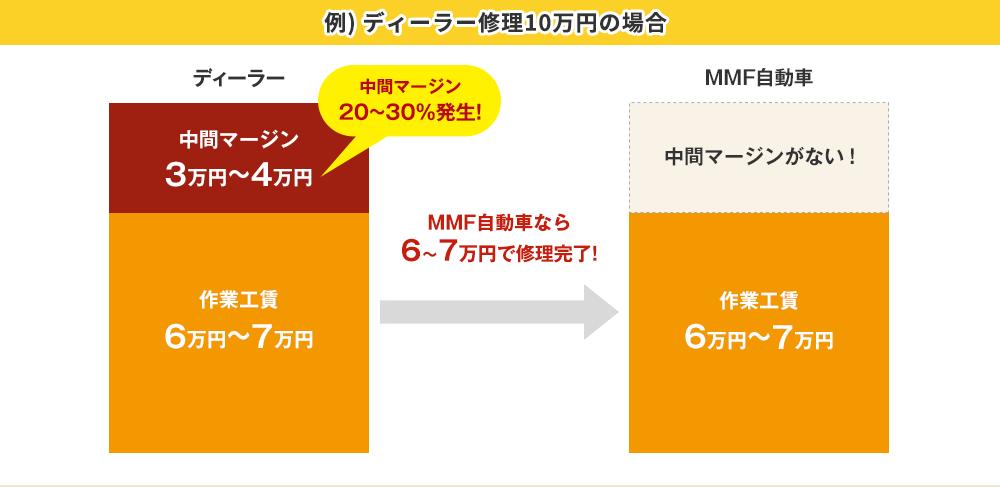 ディーラーで10万円する修理がMMF自動車では6万円~7万円で済みます!